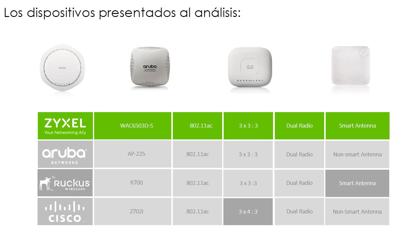 comparativa Zyxel - competidores