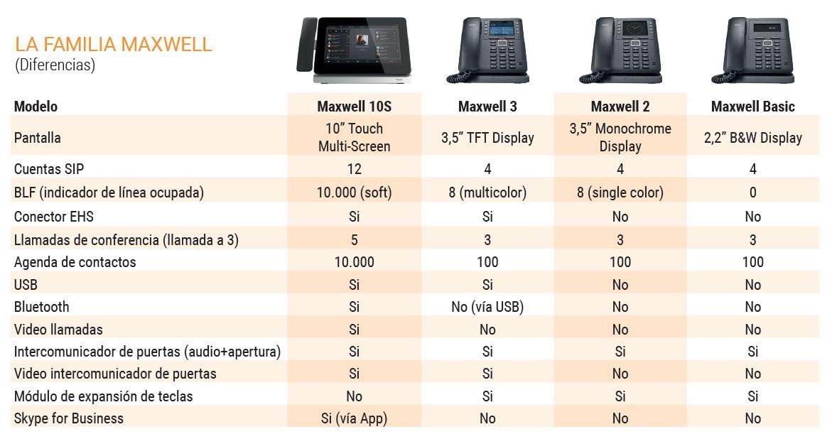 Familia Maxwell